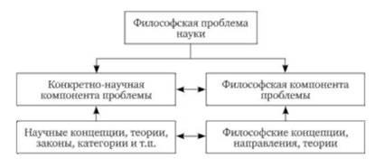 Структура философской проблемы науки