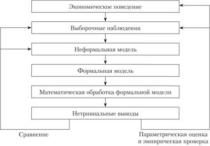 Процесс моделирования