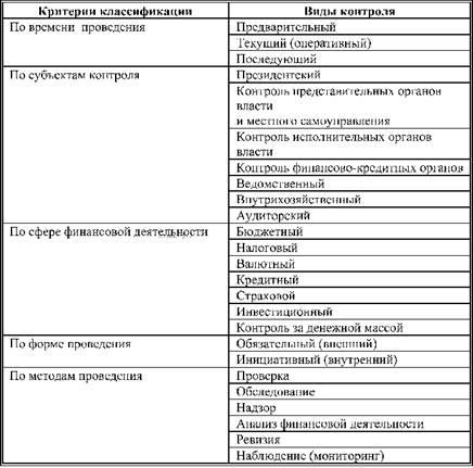 Сводная схема классификации