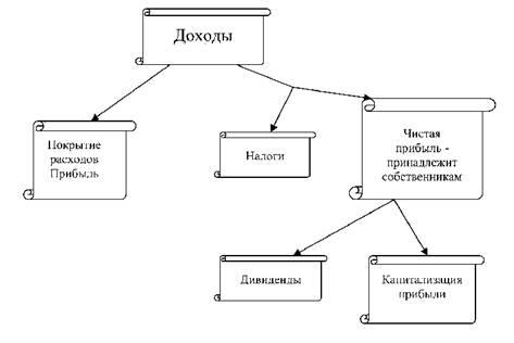 Схема распределения доходов