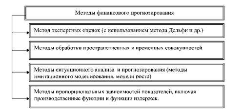 1 к функции прогнозирования в финансовом менеджменте относятся: а) составлен