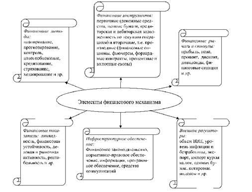 Лекция 4 финансовый механизм рынки и