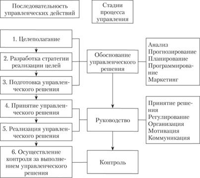 Источники информации в системе финансового управления корпорацией реферат