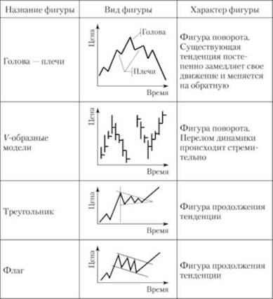 Прогнозирование ценовой динамики рынка