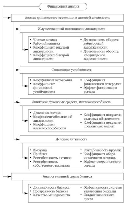 Блок-схема финансового анализа