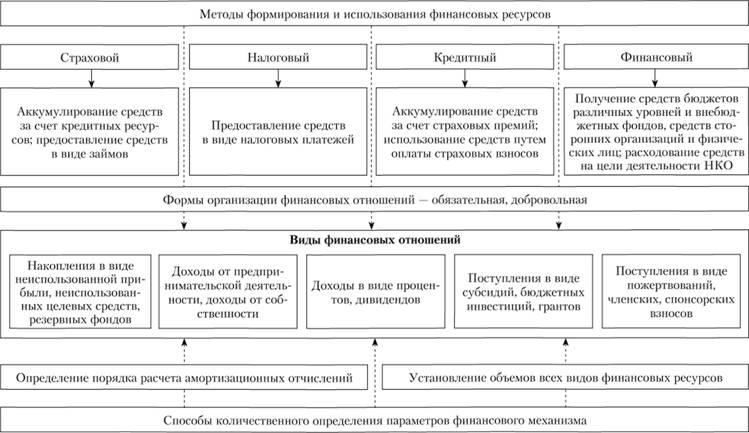 финансовый план некоммерческой организации образец - фото 4