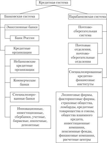 Структура кредитной системы РФ