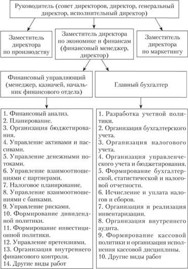 Схема управления финансами в