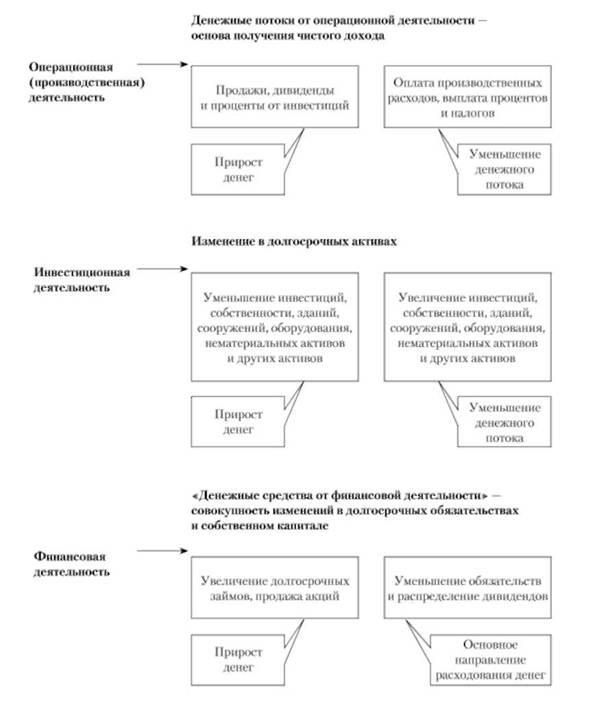 Схема формирования денежных