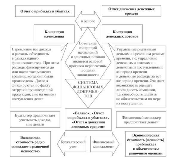 Схема сравнительного анализа