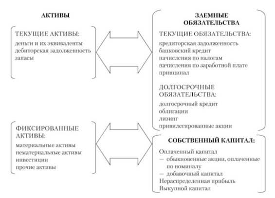 Структура аналитического