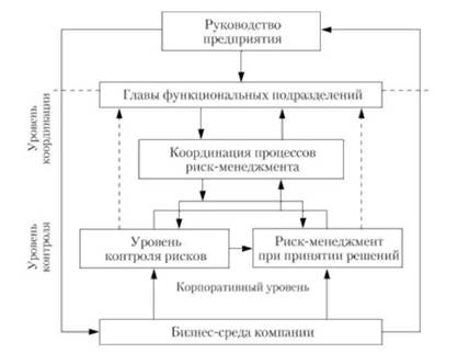 Система риск-менеджмента