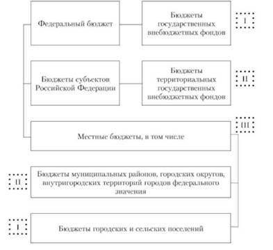 Документы Правительства Российской Федерации.