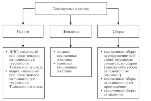 Классификация таможенных