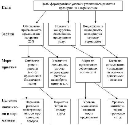 стратегический план развития предприятия образец