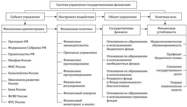 Система управления финансами