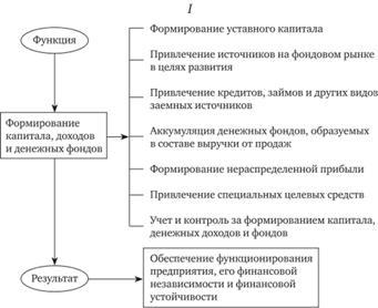 Лекция iv финансы предприятий и
