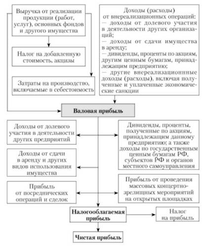 Схема образования и