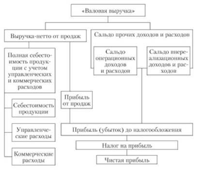 Структура финансовых