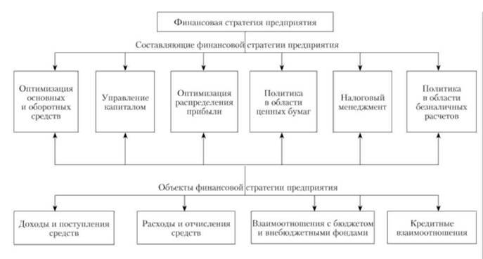 стратегия развития предприятия образец
