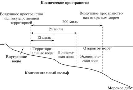 Разграничение пространства вод