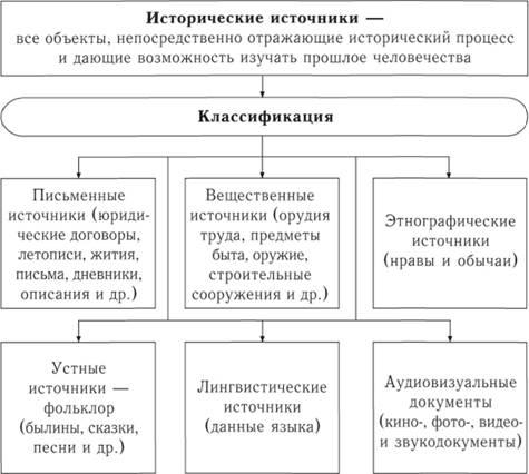 Исторические источники и их