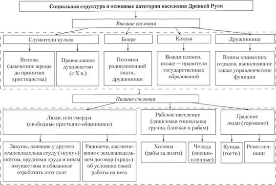 Древней Руси. Схема 19