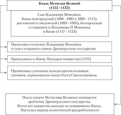 Схема 27