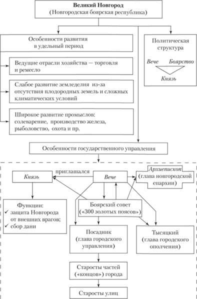 Схема 33
