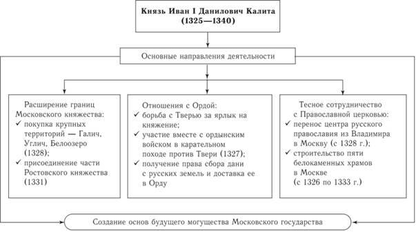 Схема 47