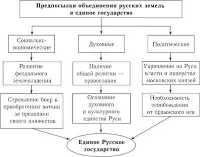 Схема 55