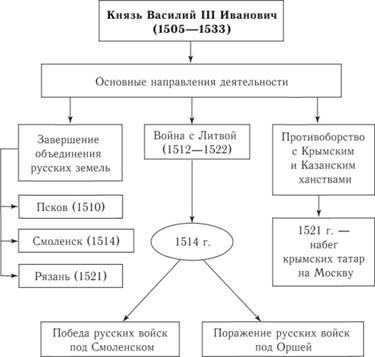 Схема 60