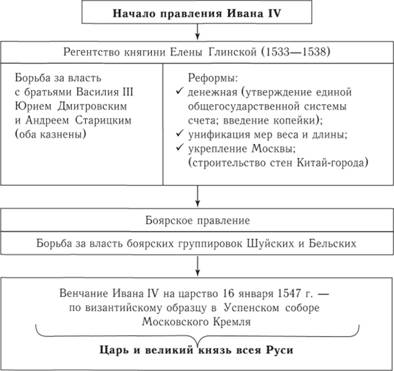Начало правления Ивана IV