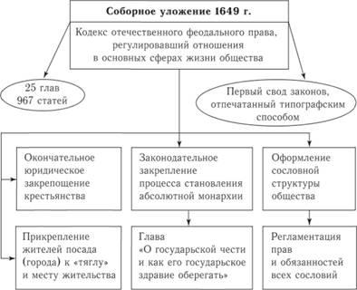 Соборное уложение 1649 г.