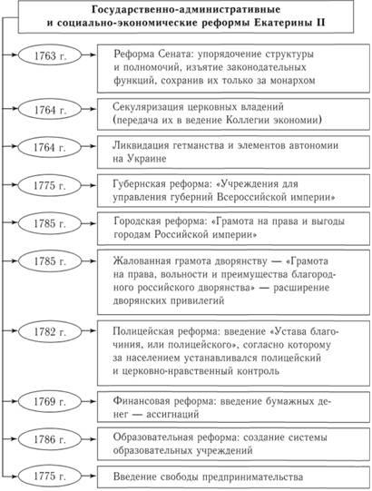 Схема 122. Екатерина II