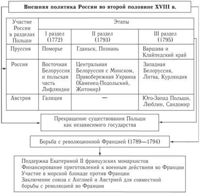 Внешняя политика России во