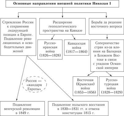 политики Николая I. Схема