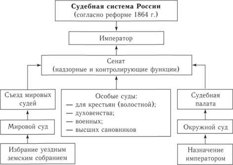 Судебная система России