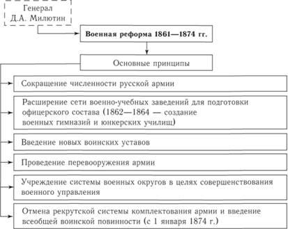 Схема 162