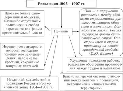 Схема 187