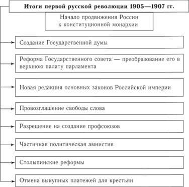 революции 1905–1907 гг.