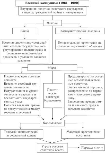 Военный коммунизм (1918–1920