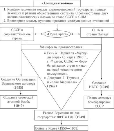 Схема 233