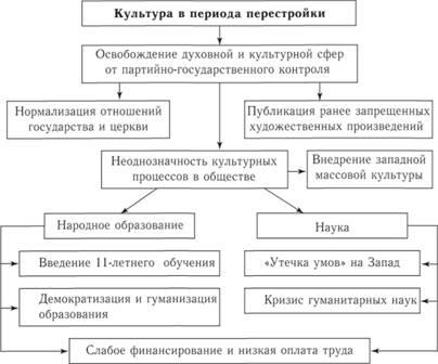 Схема 267