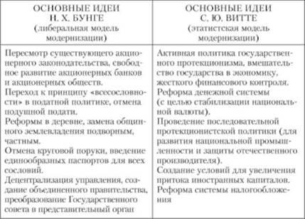 Программа Преобразования России Витте