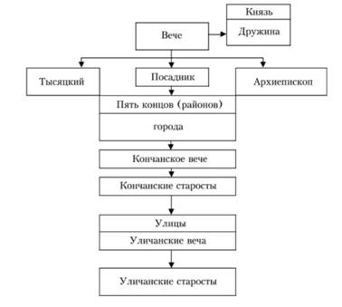 Схема 2. Система управления