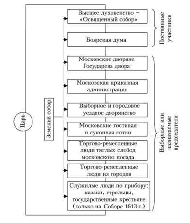 Схема 4. Социально-сословное