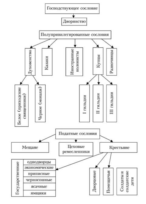 Сословная структура Российской