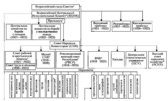 Схема 14. Высшие органы власти