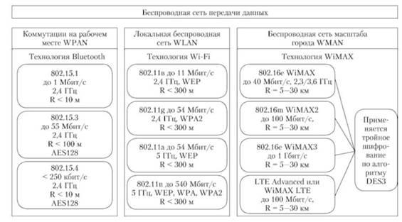 Блок-схема структуры